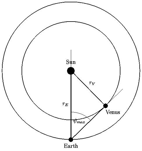 Orbital Radius Of Earth